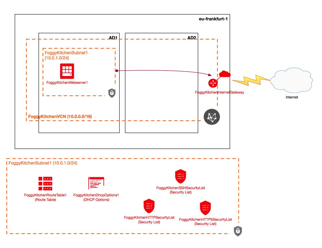 FK_Simple_topo_diagram